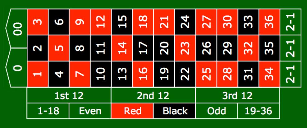 Main Roulette Dengan Betul Agar Menang Selalu